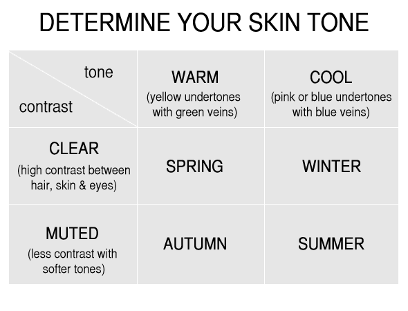 determine skin tone The Right Colors For Your Skin Tone