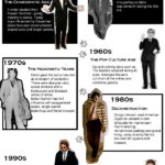 infographic evolution of mens suits mens fashion 150x150 Business Casual For Men   What Does It Mean?