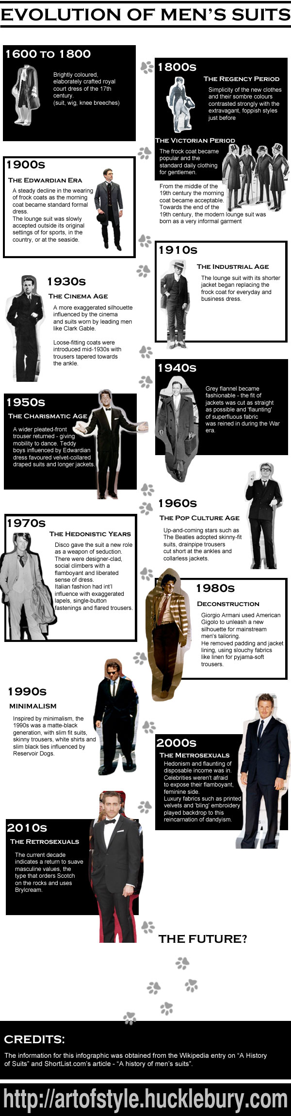 Infographic on the Evolution of Men's Suits - Mens Fashion